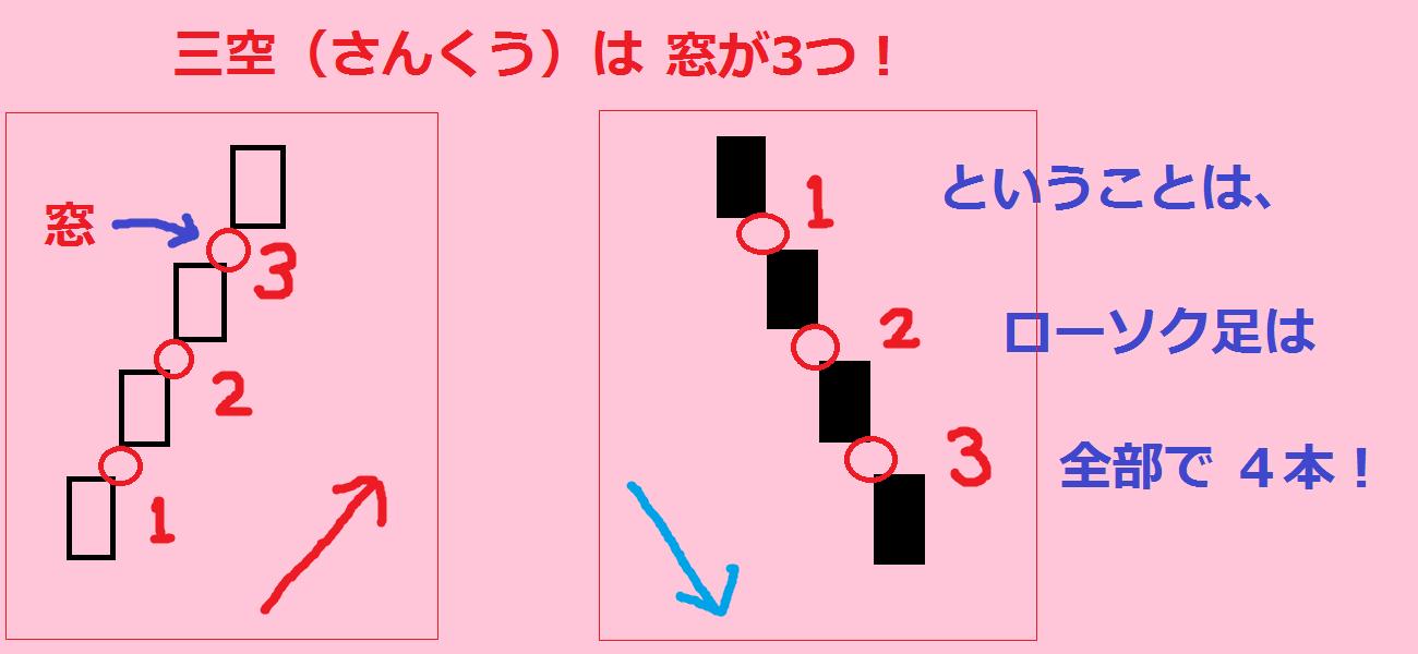 【ローソク足最終回】3本の線がバイナリーオプションに効く2つ ...